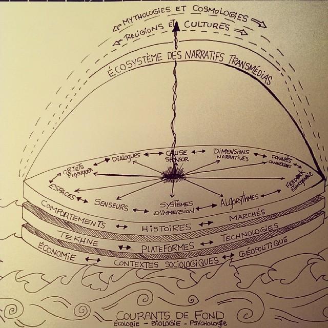 transmediamap